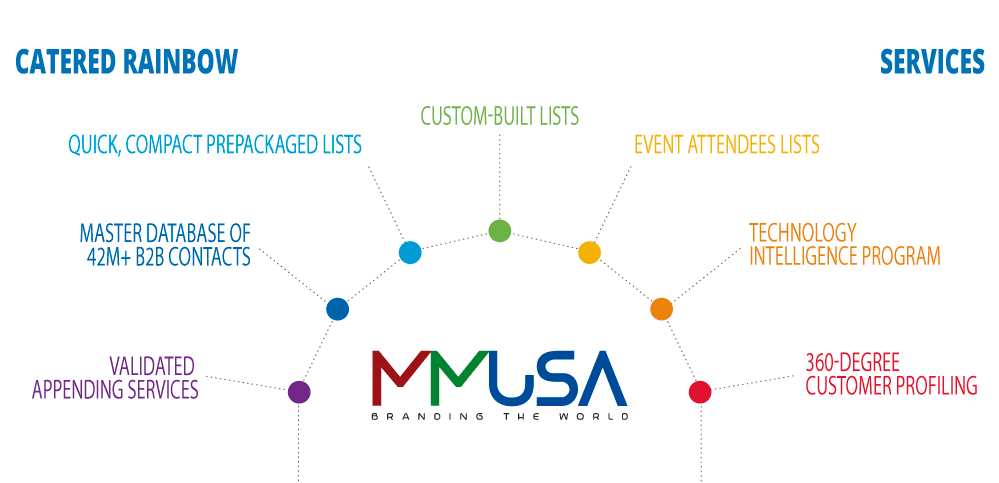 Multi Marketing USA